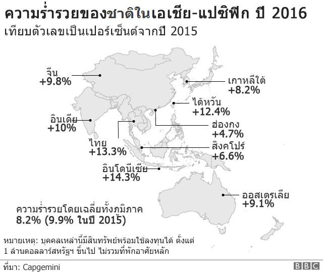 แผนภาพแสดงความร่ำรวยของชาติในเอเชีย-แปซิฟิก