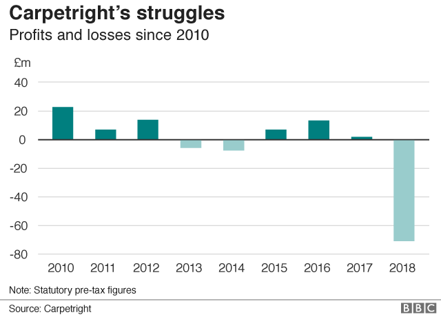 Bar chart of Carpetright's profit and loss figures since 2010. '