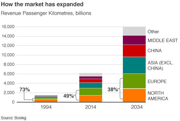 How the market has expanded graphic