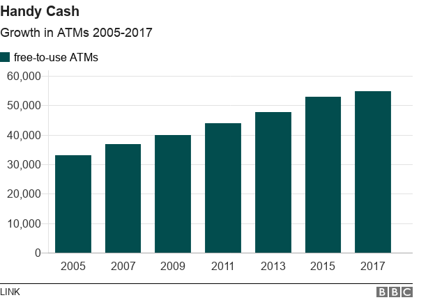 growth in ATMs