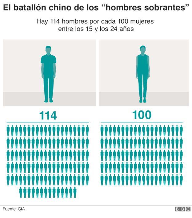 Gráfico que muestra que hay 114 hombreds por cada 100 mujeres entre los 15 y 24 años.