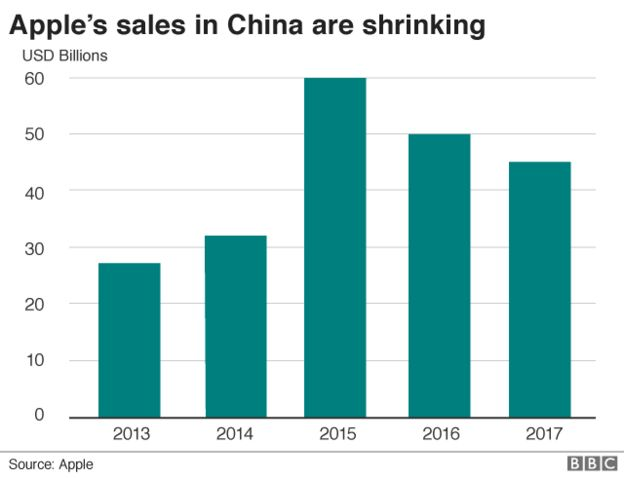 Apple sales in China