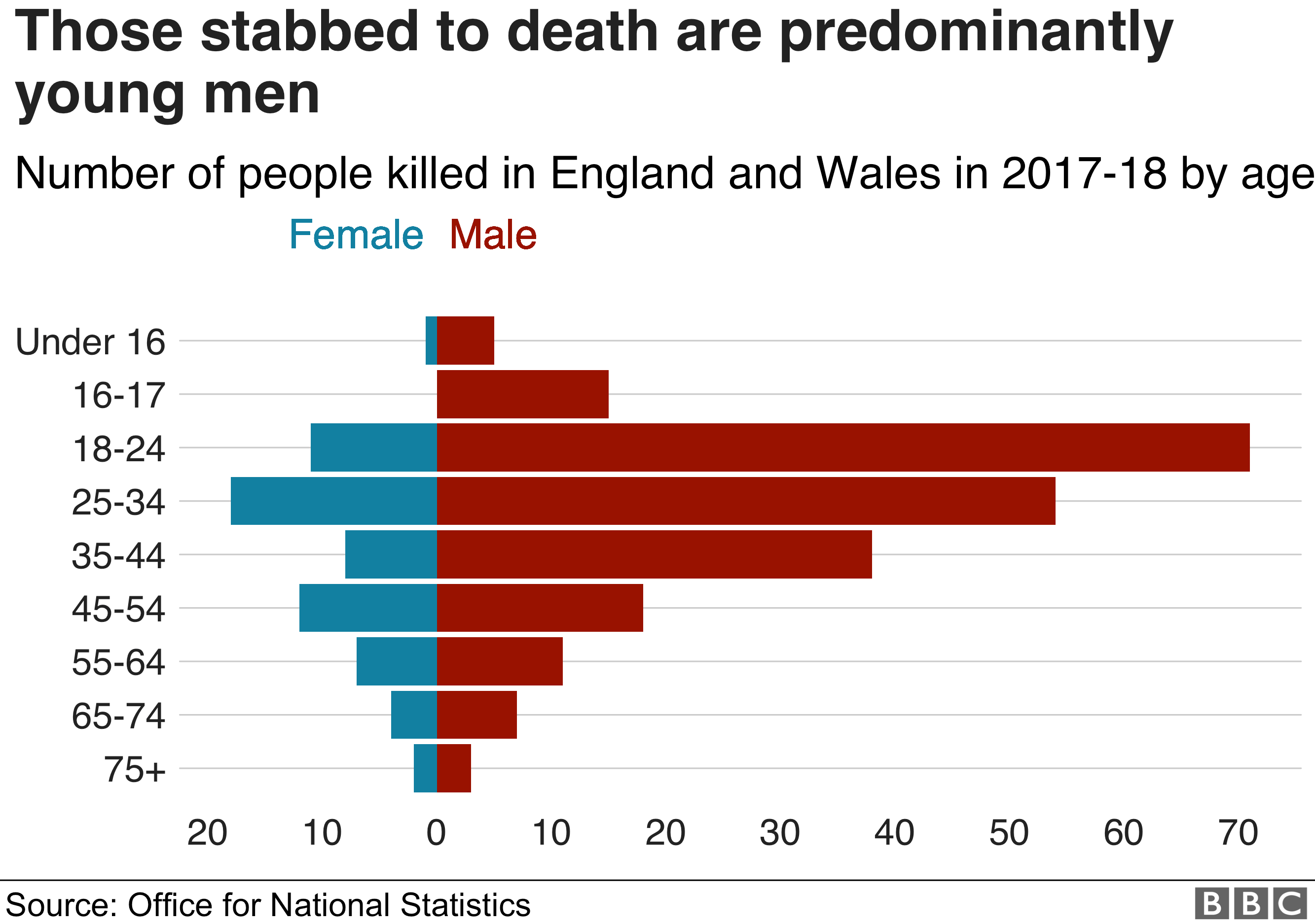 Knife crime: Fatal stabbings at highest level since records