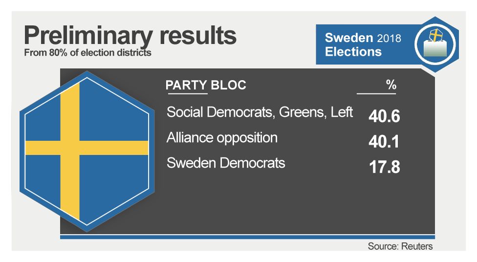 Sweden votes tomorrow _103359312_sweden_result_4_parties-nc