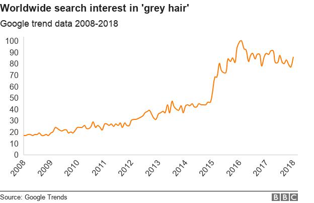 The women choosing to love their natural grey hair - BBC News