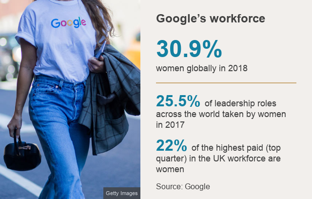 Google's workforce is 30.9% women