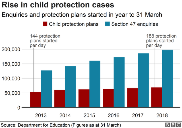 Chart showing the rise in child protection plans and enquiries