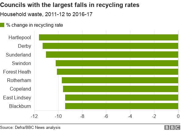 Graph showing the councils with the biggest fall in recycling rates