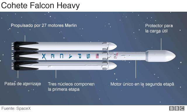 Estructura del cohete Falcon Heavy