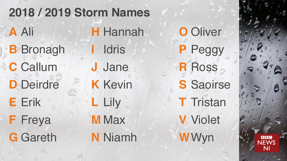 idris and bronagh among met office storm names for 2018 19 bbc news