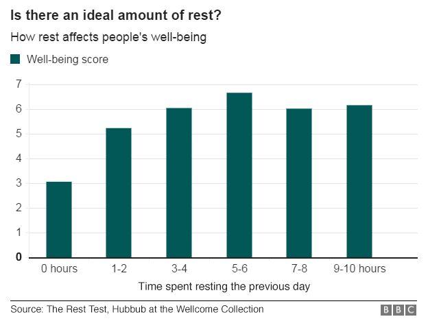 optimum rest bar chart