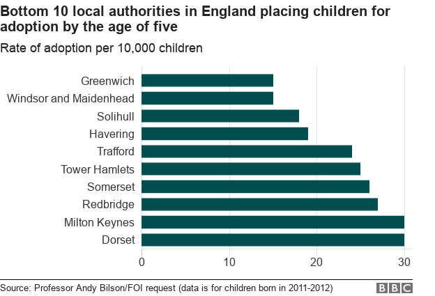 Chart showing the bottom ten authorities in England for placing children in adoption by the age of five