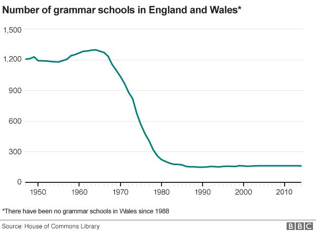 Grammar Schools What Are They And Why Are They Controversial Bbc