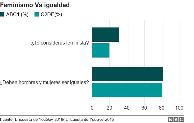 Feminismo Vs. igualdad