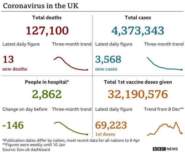 Chart showing coronavirus data