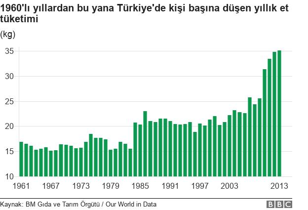 Türkiye et tüketimi