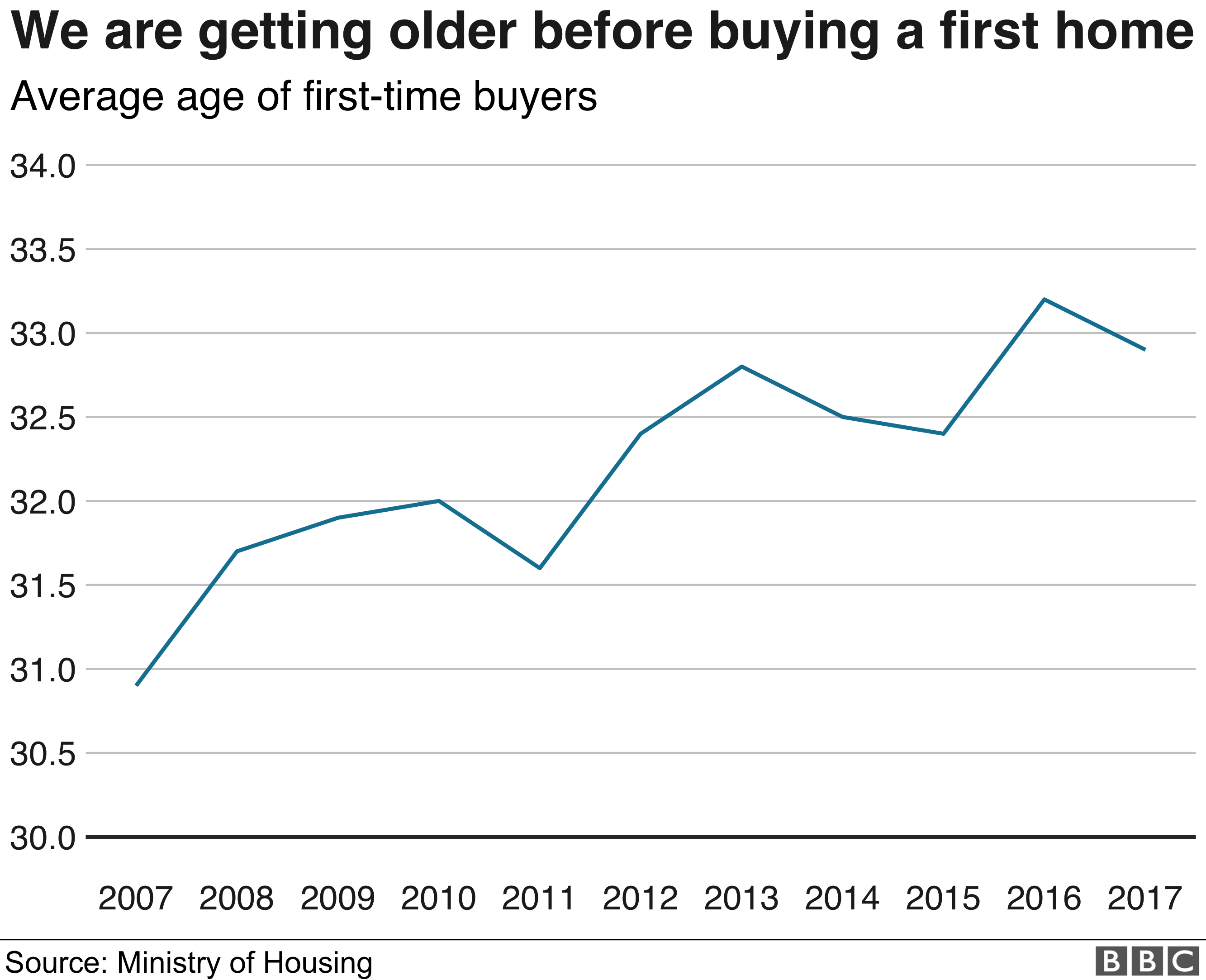 Average age of first-time buyer
