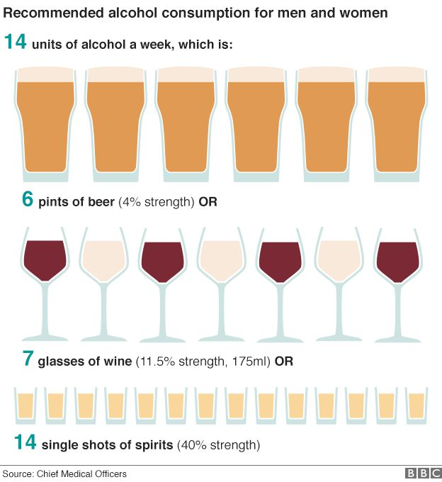 Graphic that reads: Recommended alcohol consumption for men and women - 14 units a week. That is six pints of beer, or seven glasses of wine, or 14 single shots of spirits. Source: the UK's chief medical officers