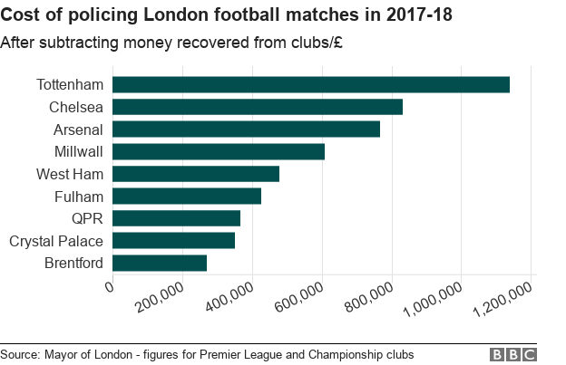 Chart showing cost o policing London football matches