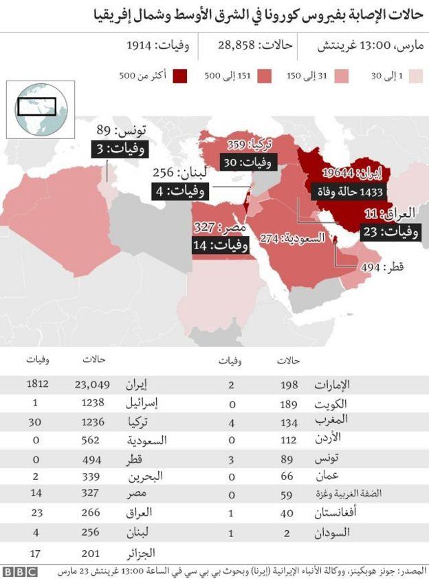 حالات الإصابة بفيروس كورونا في الشرق الأوسط وشمال إفريقيا