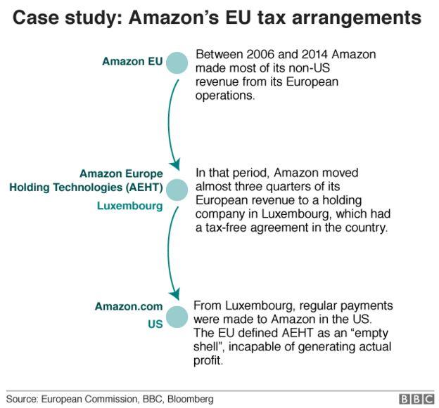 Amazon European tax chart