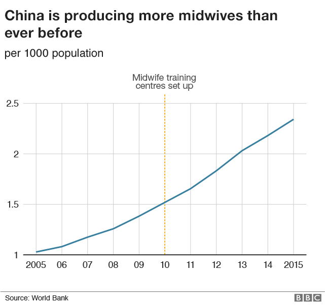 Graph showing the rising number of midwives in China