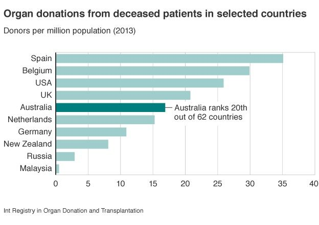 Why are Australian organ donation rates so low? - BBC News