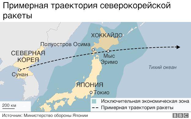 Траектория ракеты