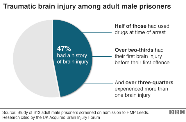 The head injury that made me commit a crime' - BBC News