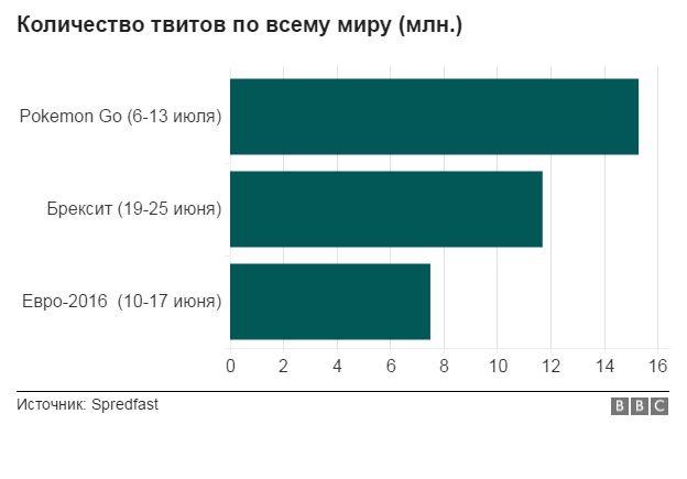 Статистика твитов