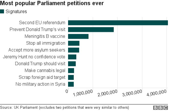 Most popular petitions