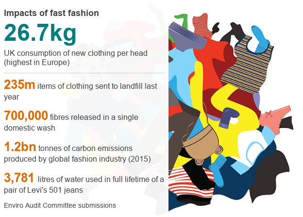 graphic numbers on our consumption of fashion