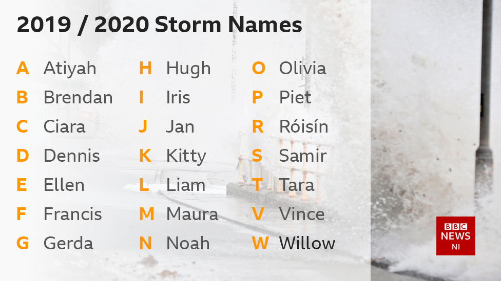 The List 2020.Storm Names Ciara Liam And Roisin On Uk And Ireland List