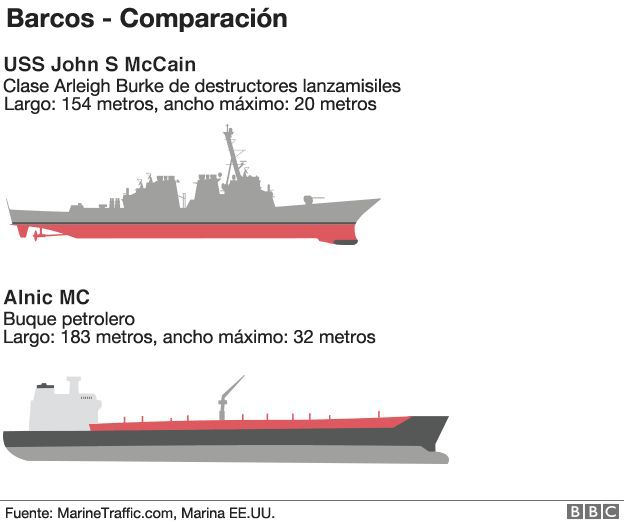 Comparación entre el USS John S. McCain y el petrolero con el que chocó la semana pasada cerca de las costas de Malasia