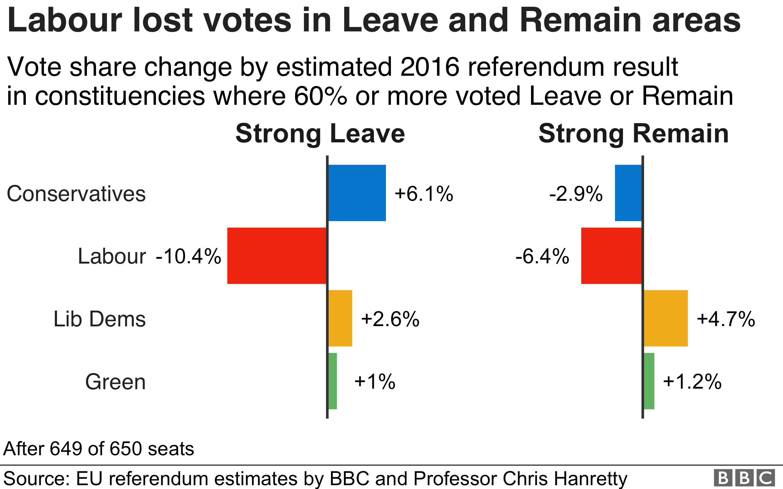 How the parties' share changed in strong Leave and strong Remain areas.