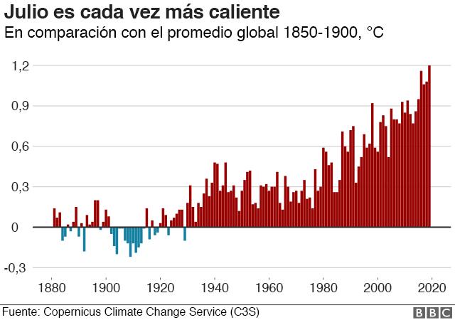 Gráfico que muestra récord de temperatura en julio en comparación con el promedio de 1850 a 1900