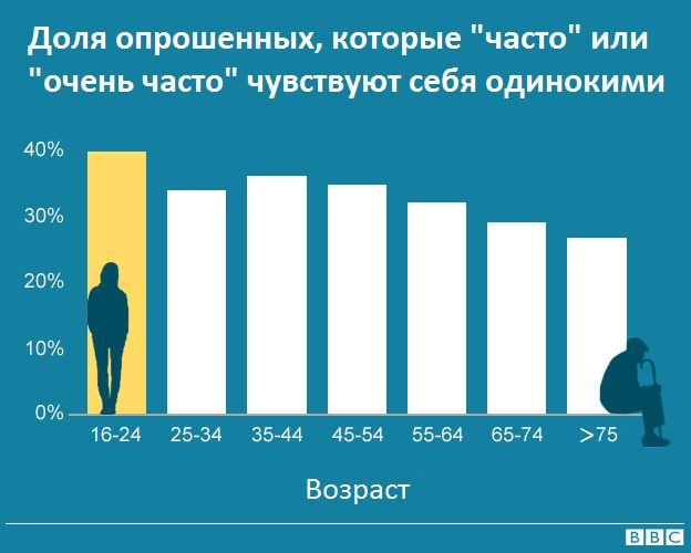 Одинокие люди, разбивка по возрастам