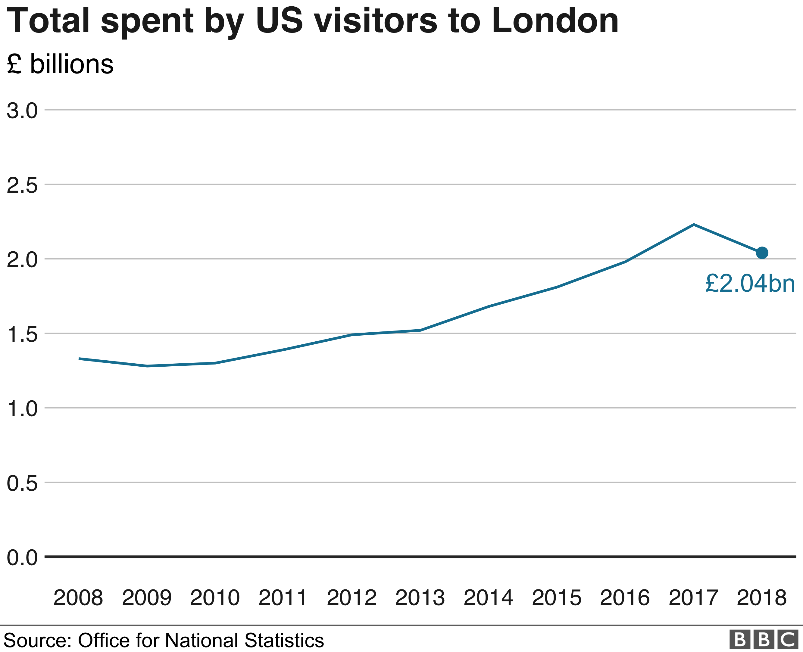 Graph showing an increase in spending by US Visitors to London over the past ten years, with the exception of 2018 when spending dipped slightly.