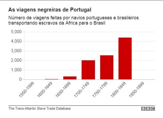 Gráfico de barras mostra a evolução ao longo do tempo do número de viagens negreiras de Portugal para o Brasil - pico ocorreu nas décadas que antecedem a proibição do tráfico de escravos no Brasil, entre 1800 e 1850