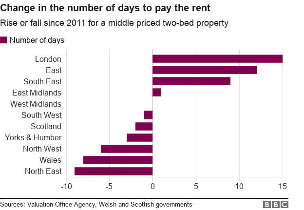 Chart showing the change in how many days it would take to pay the rent on two bed property by nation and region