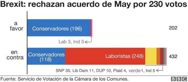 Resultados de la votación del acuerdo del Brexit