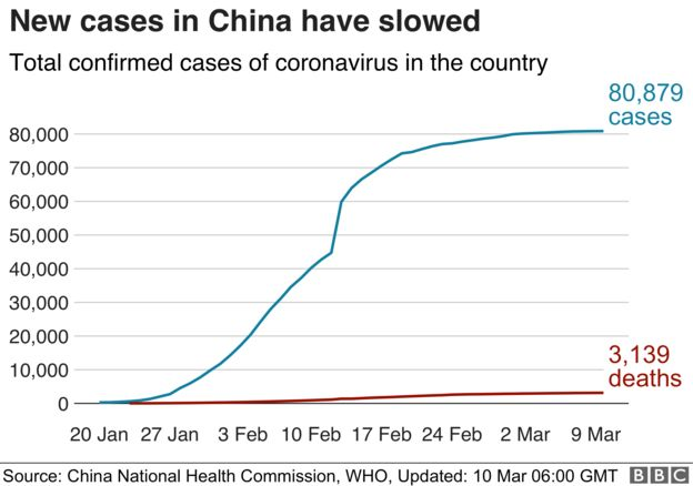Image result for Total Coronavirus Cases in China graph