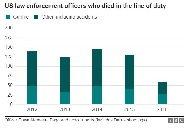 Graphic on law enforcement deaths