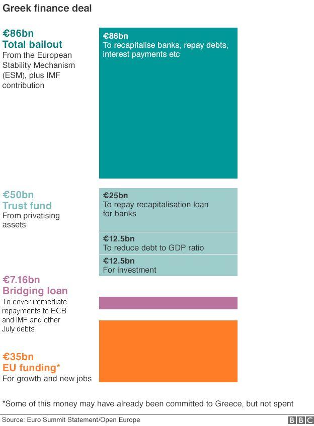 Greek debt graphic