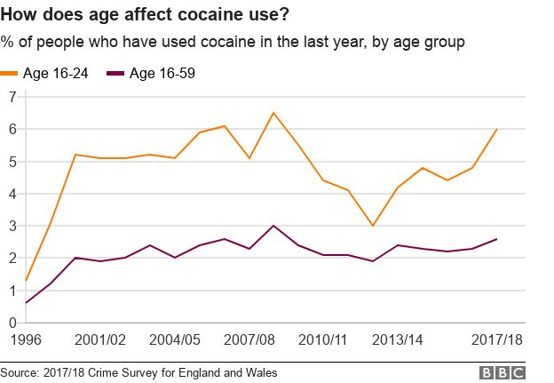 Cocaine: The drug that is more than a middle-class problem - BBC News