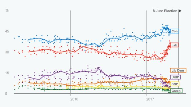 Poll tracker data - showing trend lines for vote share. Notably, Conservatives' blue line is relatively stable, while Labour's red line has seen a marked surge