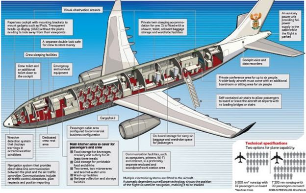 Graphic of presidential jet South Africa may buy