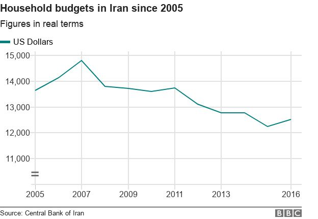 Household budgets in Iran since 2005