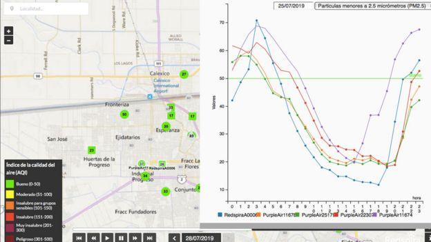 Pantalla con indicadores sobre la calidad del aire de Redspira