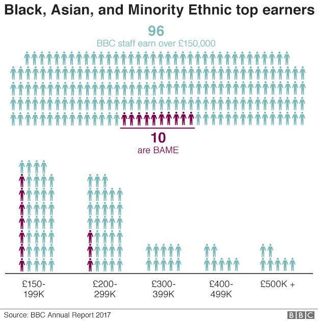 Black, Asia and Minority Ethnic top earners